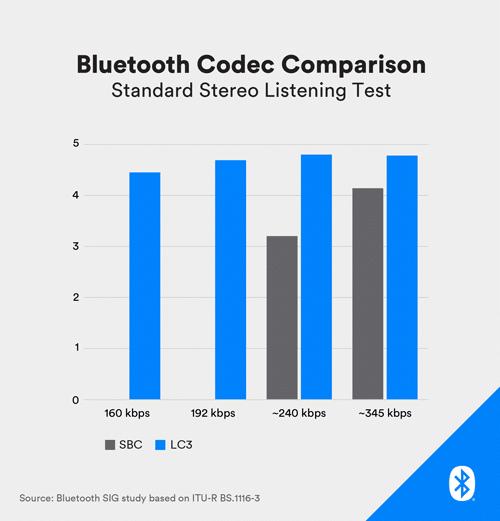 Bluetooth Codec Comparison